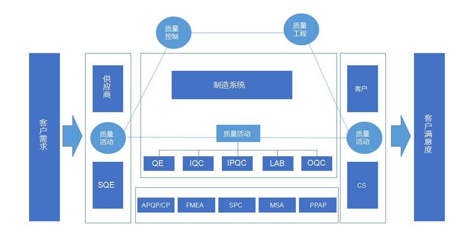 PCB企业公司质量管理