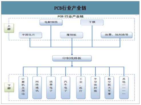 2020年PCB线路板行业市场现状