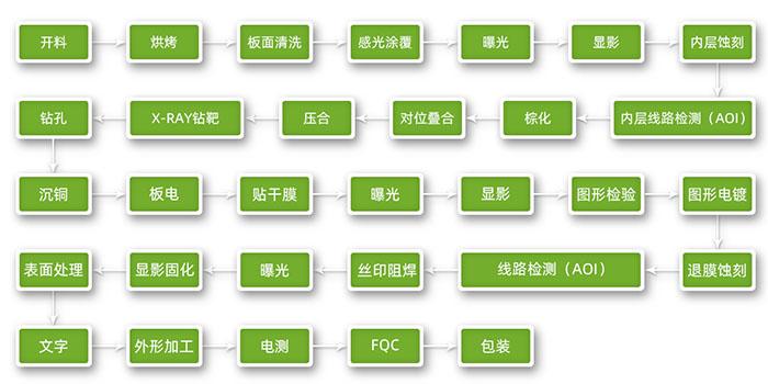 PCB生产工艺流程