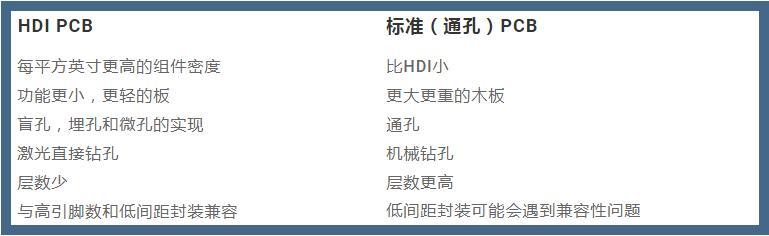 HDI与PCB区别