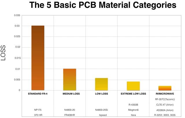 PCB材料参数