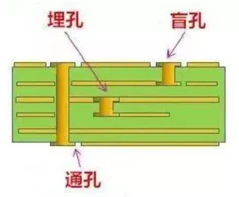 PCB过孔