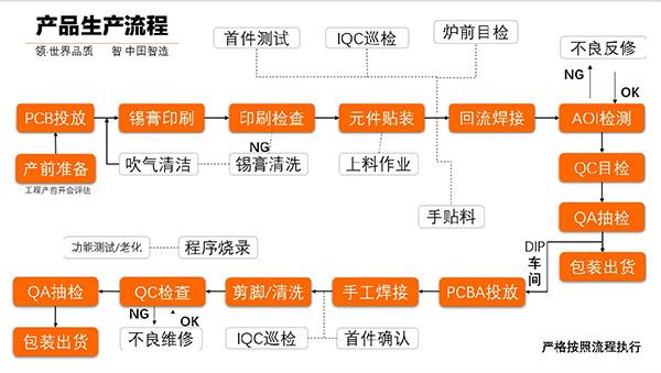 PCBA组装流程