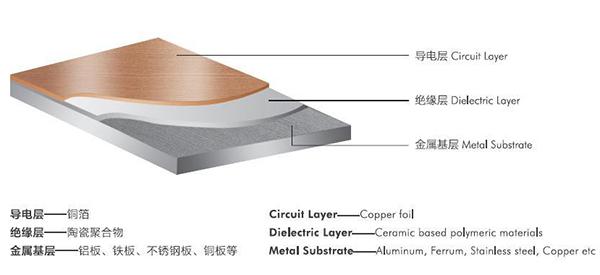 PCB铝基板结构