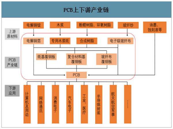 PCB产业链