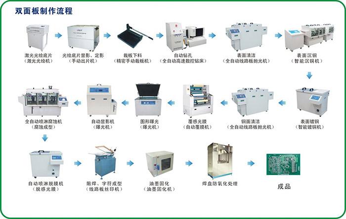 PCB生产流程