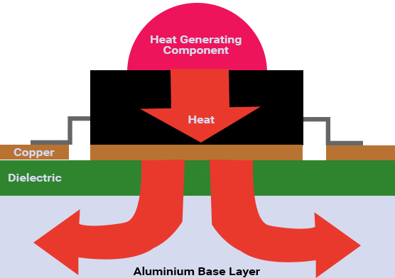 金属芯PCB的散热过程