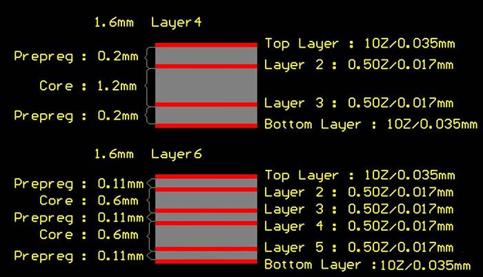 多层电路板结构