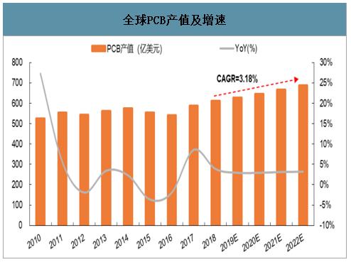 PCB电路板产业增速