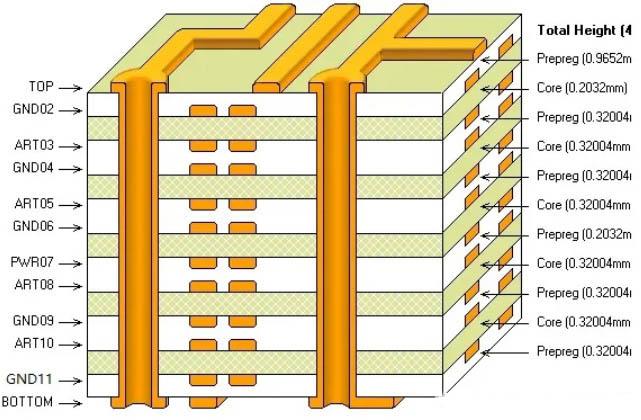 PCB多层电路板制作层压结构
