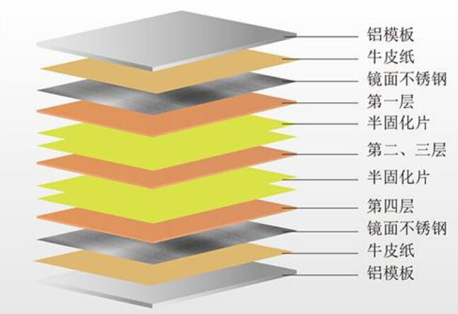 PCB多层电路板压合叠层结构设计