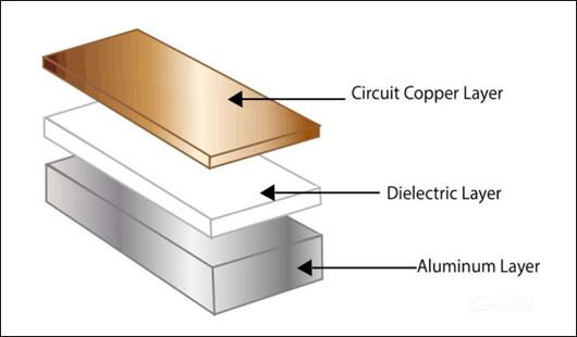 铝基电路板结构