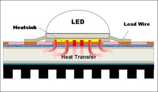 PCB铝基板板厚与导热的关系