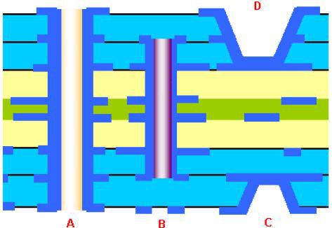 8层HDI电路板的剖面结构示意图