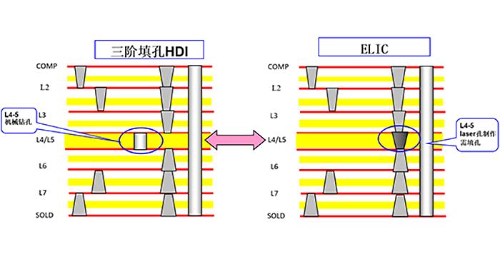 HDI电路板层压结构