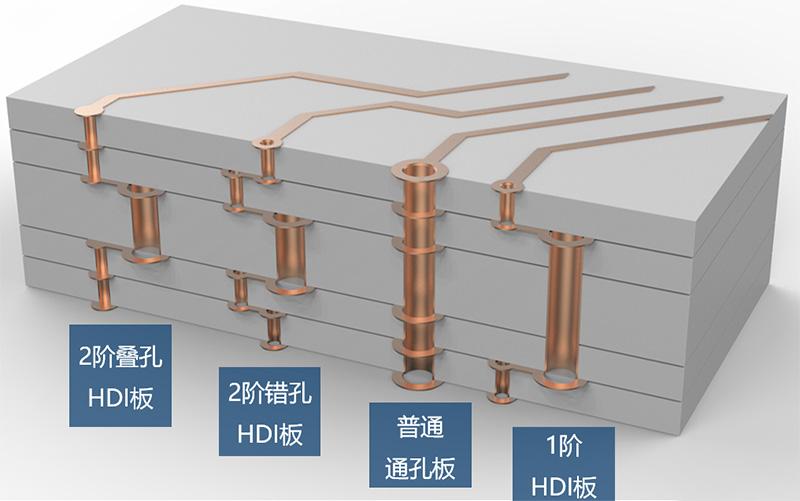 HDI电路板的设计
