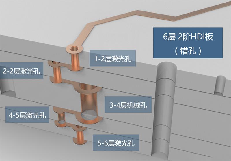 2阶HDI电路板