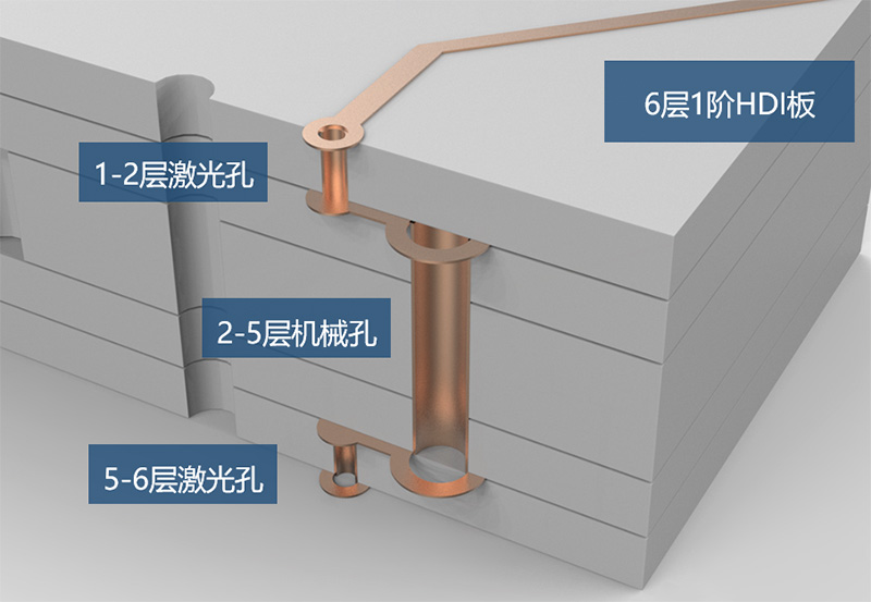 6层1阶HDI电路板