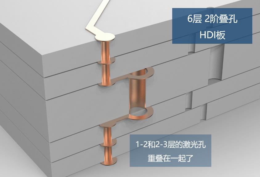 叠孔HDI电路板