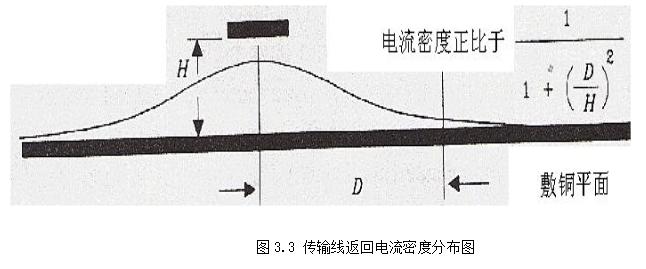高速电路板