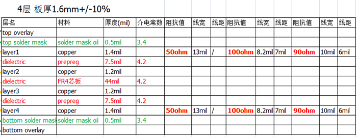 4层阻抗电路板结构